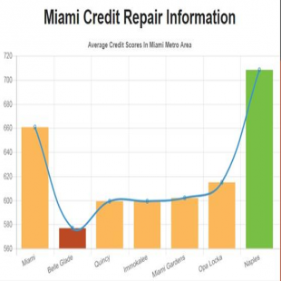 credit-repair-miami-fl