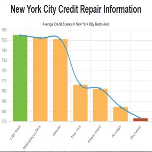 credit-repair-new-york-ci