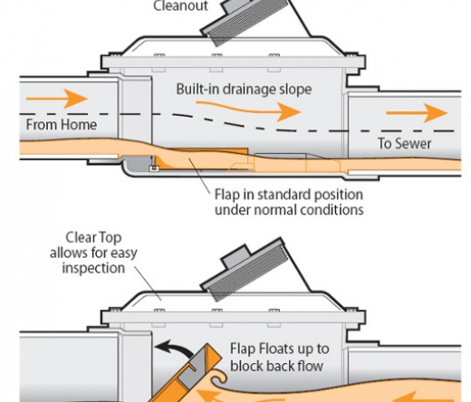 best-plumbers-commercial-mississauga-on-canada
